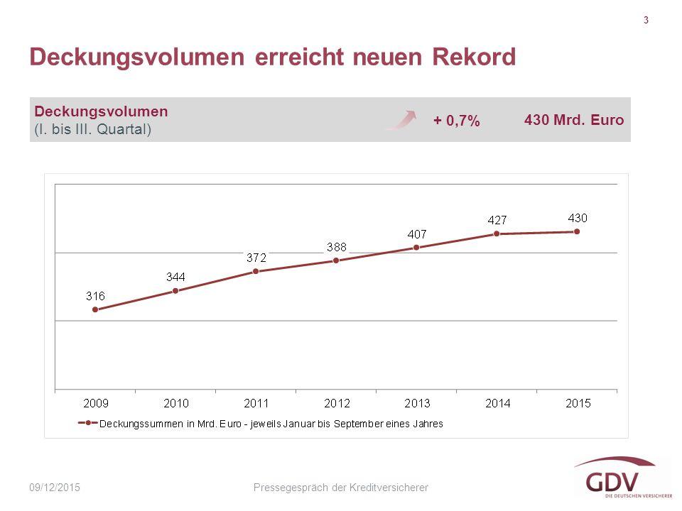 Pressegespräch der Kreditversicherer Deckungsvolumen erreicht neuen Rekord 3 09/12/2015 Deckungsvolumen (I.