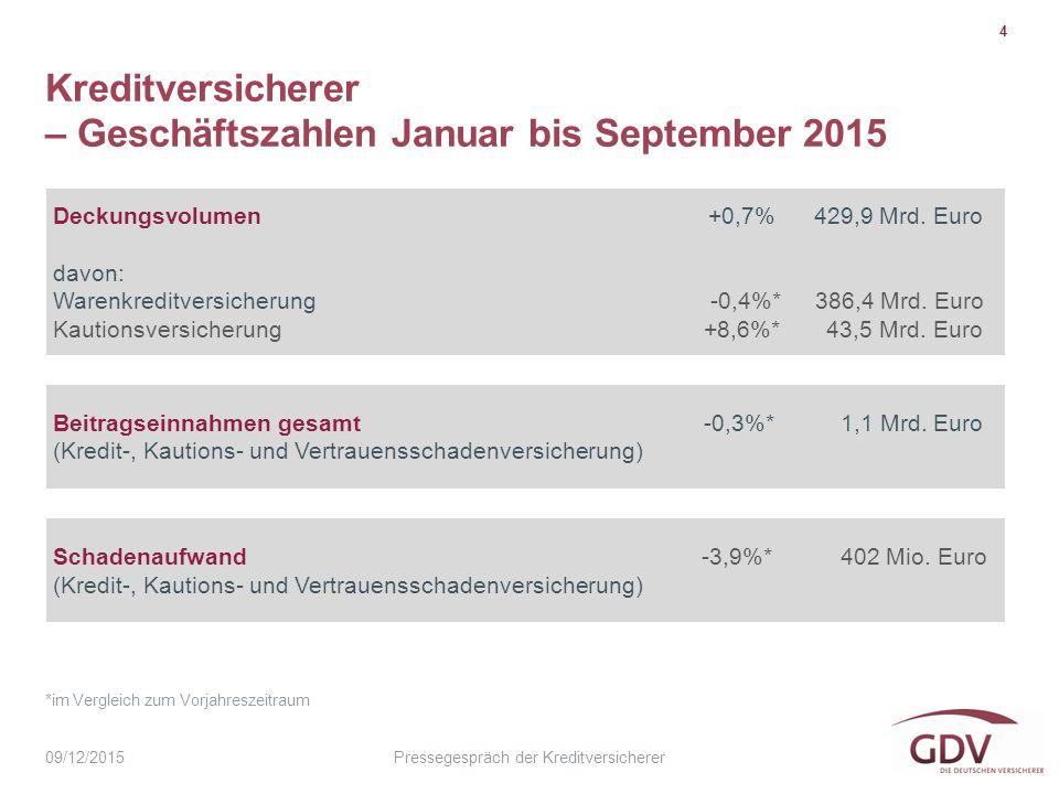 Pressegespräch der Kreditversicherer Kreditversicherer – Geschäftszahlen Januar bis September 2015 4 09/12/2015 Deckungsvolumen +0,7% 429,9 Mrd.