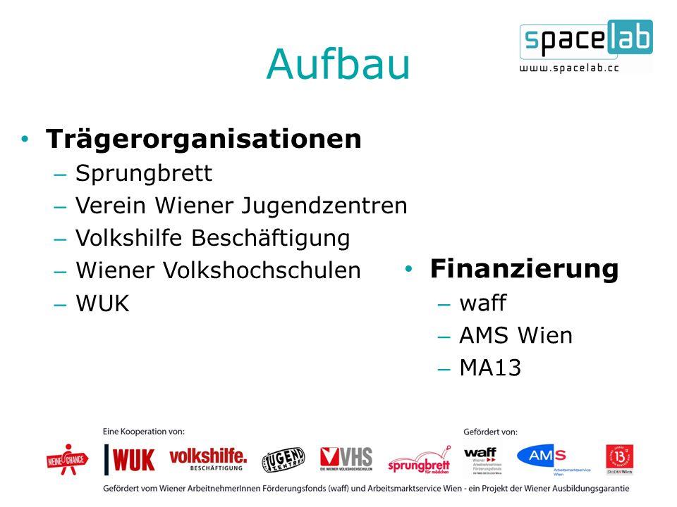 Aufbau Trägerorganisationen – Sprungbrett – Verein Wiener Jugendzentren – Volkshilfe Beschäftigung – Wiener Volkshochschulen – WUK Finanzierung – waff – AMS Wien – MA13