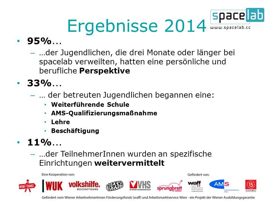 Ergebnisse 2014 95%...