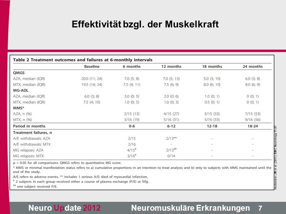 Neuro Update 2012 Neuromuskuläre Erkrankungen Heckmann JM et al. (2011) BMC Neurology 11:97 7 Effektivität bzgl. der Muskelkraft