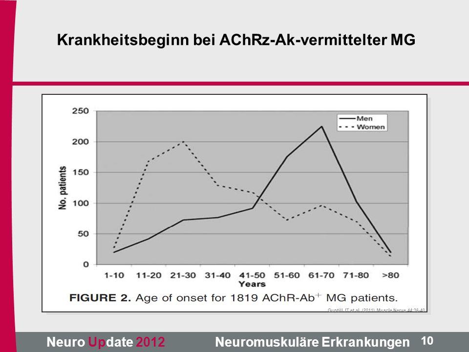 Neuro Update 2012 Neuromuskuläre Erkrankungen Guptill JT et al. (2011) Muscle Nerve 44:36-40 10 Krankheitsbeginn bei AChRz-Ak-vermittelter MG