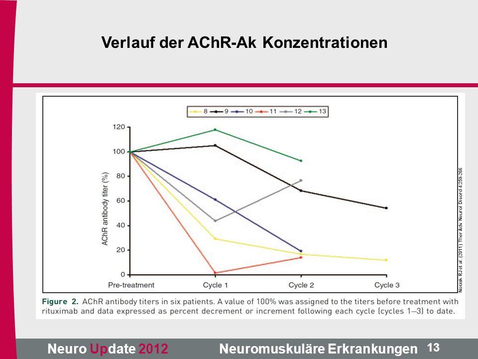Neuro Update 2012 Neuromuskuläre Erkrankungen Nowak RJ et al. (2011) Ther Adv Neurol Disord 4:259-266 13 Verlauf der AChR-Ak Konzentrationen