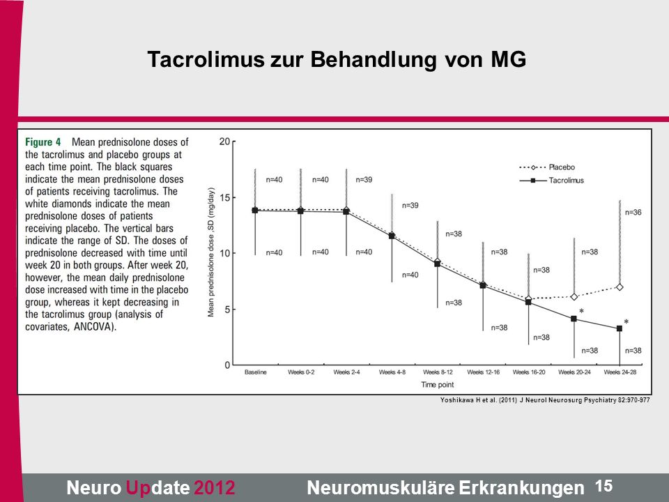 Neuro Update 2012 Neuromuskuläre Erkrankungen Yoshikawa H et al. (2011) J Neurol Neurosurg Psychiatry 82:970-977 15 Tacrolimus zur Behandlung von MG