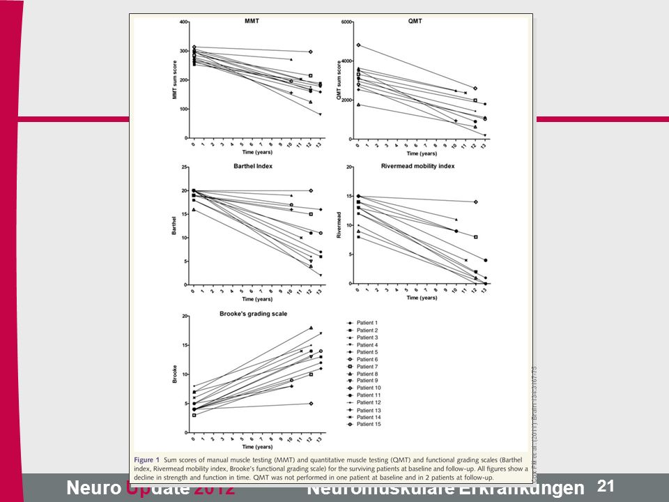 Neuro Update 2012 Neuromuskuläre Erkrankungen Cox FM et al. (2011) Brain 134:3167-75 21