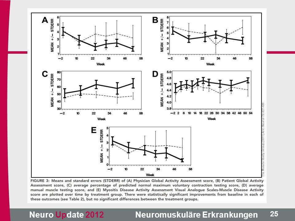 Neuro Update 2012 Neuromuskuläre Erkrankungen The Muscle Study Group (2011) Ann Neurol 70:427-436 25