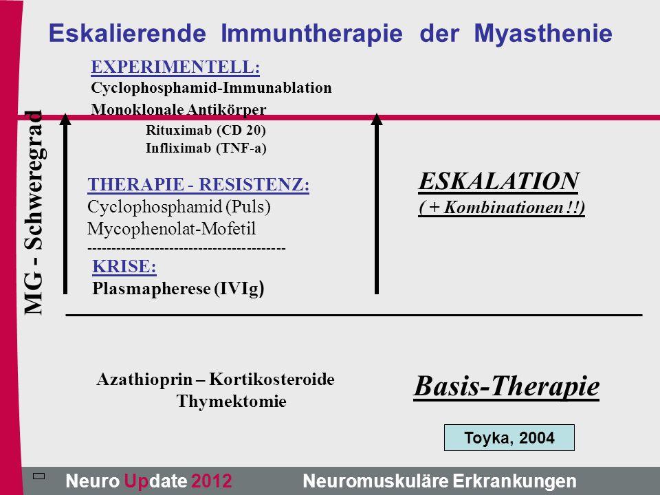 Neuro Update 2012 Neuromuskuläre Erkrankungen State of the Art Einschlusskörper-Myositis ist die häufigste Myositis, Polymyositis die seltenste Form im Erwachsenenalter Für die IBM gibt es keine etablierte Therapie PM und DM werden immunsuppressiv behandelt und können Paraneoplastische Syndrome sein 000