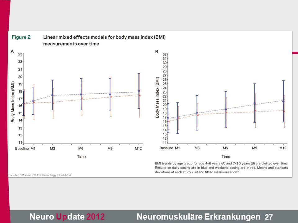 Neuro Update 2012 Neuromuskuläre Erkrankungen Escolar DM et al. (2011) Neurology 77:444-452 27