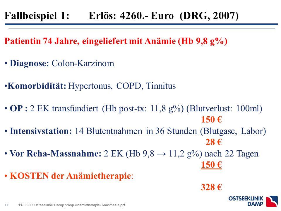 1111-08-03 Ostseeklinik Damp präop.Anämietherapie- Anästhesie.ppt Fallbeispiel 1: Erlös: 4260.- Euro (DRG, 2007) Patientin 74 Jahre, eingeliefert mit Anämie (Hb 9,8 g%) Diagnose: Colon-Karzinom Komorbidität: Hypertonus, COPD, Tinnitus OP : 2 EK transfundiert (Hb post-tx: 11,8 g%) (Blutverlust: 100ml) 150 € Intensivstation: 14 Blutentnahmen in 36 Stunden (Blutgase, Labor) 28 € Vor Reha-Massnahme: 2 EK (Hb 9,8 → 11,2 g%) nach 22 Tagen 150 € KOSTEN der Anämietherapie: 328 €