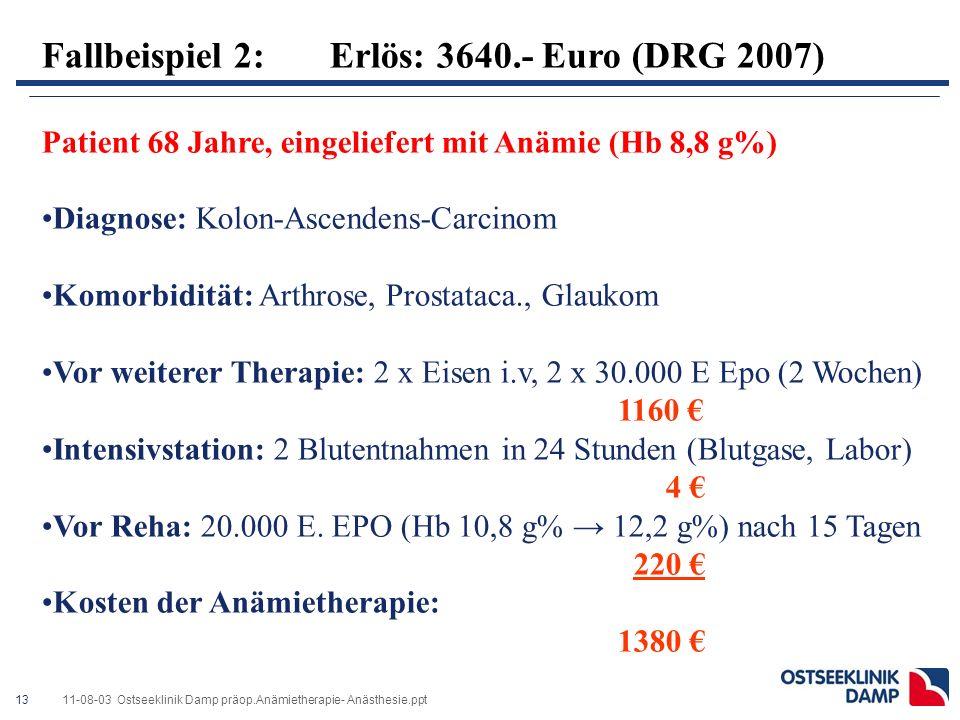 1311-08-03 Ostseeklinik Damp präop.Anämietherapie- Anästhesie.ppt Fallbeispiel 2: Erlös: 3640.- Euro (DRG 2007) Patient 68 Jahre, eingeliefert mit Anämie (Hb 8,8 g%) Diagnose: Kolon-Ascendens-Carcinom Komorbidität: Arthrose, Prostataca., Glaukom Vor weiterer Therapie: 2 x Eisen i.v, 2 x 30.000 E Epo (2 Wochen) 1160 € Intensivstation: 2 Blutentnahmen in 24 Stunden (Blutgase, Labor) 4 € Vor Reha: 20.000 E.