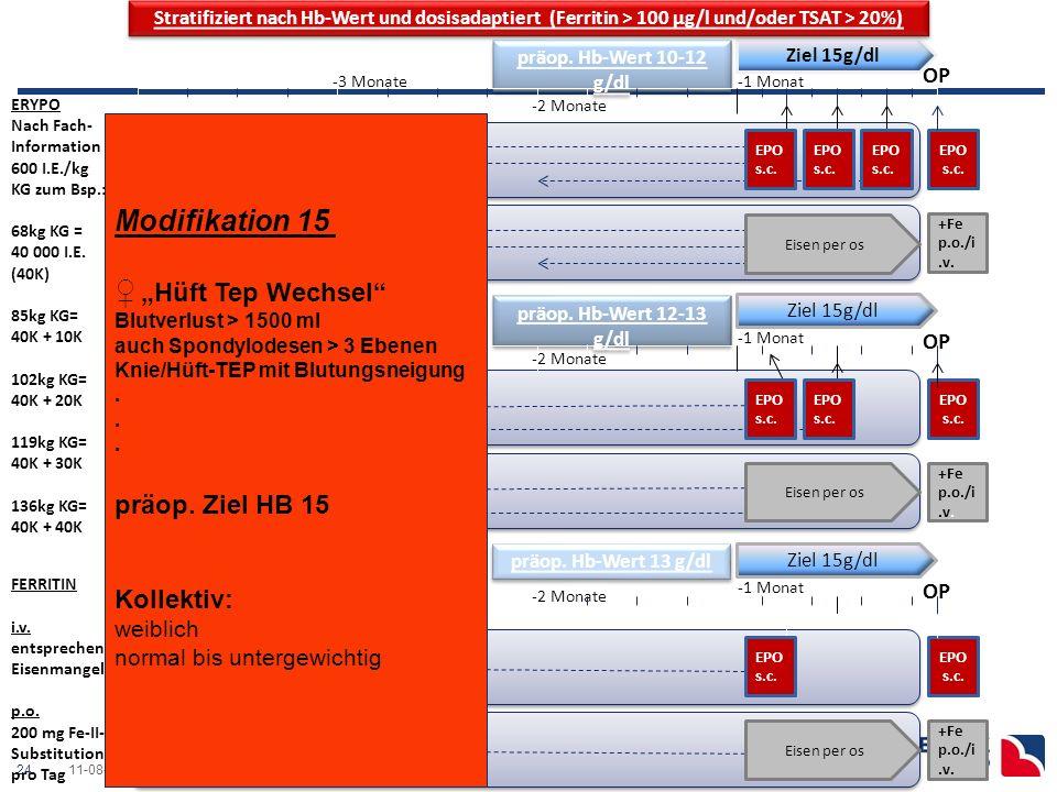 2411-08-03 Ostseeklinik Damp präop.Anämietherapie- Anästhesie.ppt -4 Monate präop.