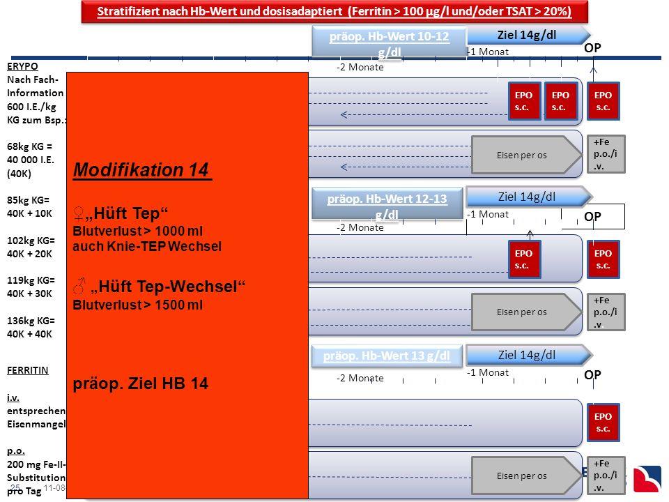 2511-08-03 Ostseeklinik Damp präop.Anämietherapie- Anästhesie.ppt -4 Monate präop.