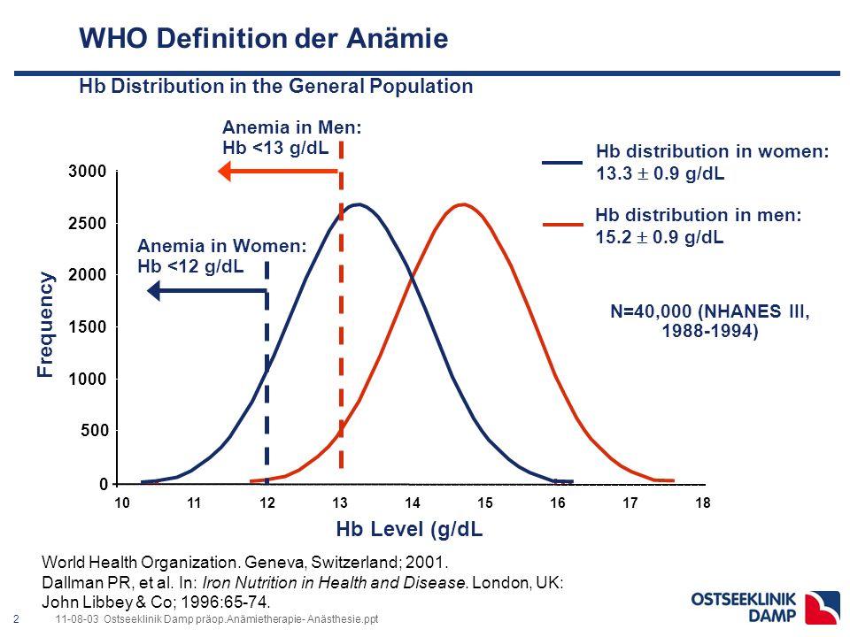 211-08-03 Ostseeklinik Damp präop.Anämietherapie- Anästhesie.ppt World Health Organization.