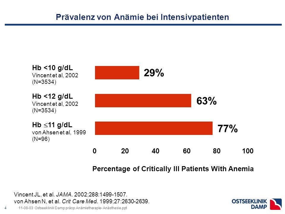 411-08-03 Ostseeklinik Damp präop.Anämietherapie- Anästhesie.ppt Prävalenz von Anämie bei Intensivpatienten Vincent JL, et al.