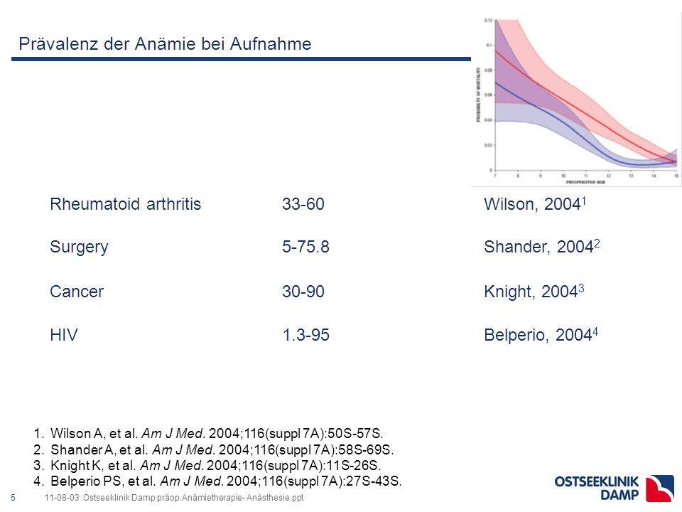 511-08-03 Ostseeklinik Damp präop.Anämietherapie- Anästhesie.ppt Prävalenz der Anämie bei Aufnahme Rheumatoid arthritis33-60Wilson, 2004 1 Surgery5-75.8Shander, 2004 2 Cancer30-90Knight, 2004 3 HIV1.3-95Belperio, 2004 4 Patient typePrevalence (%)Reference 1.Wilson A, et al.