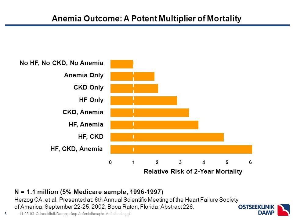 611-08-03 Ostseeklinik Damp präop.Anämietherapie- Anästhesie.ppt Anemia Outcome: A Potent Multiplier of Mortality Herzog CA, et al.