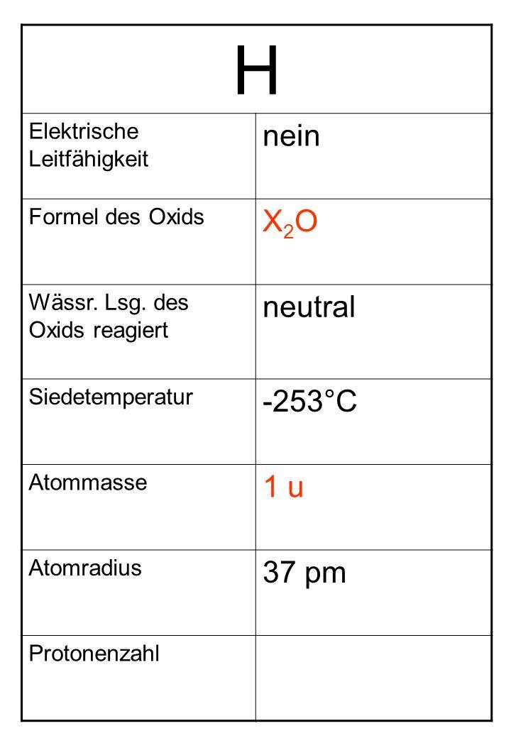 H Elektrische Leitfähigkeit nein Formel des Oxids X2OX2O Wässr. Lsg. des Oxids reagiert neutral Siedetemperatur -253°C Atommasse 1 u Atomradius 37 pm