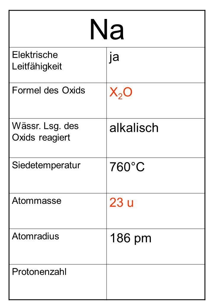 Na Elektrische Leitfähigkeit ja Formel des Oxids X2OX2O Wässr. Lsg. des Oxids reagiert alkalisch Siedetemperatur 760°C Atommasse 23 u Atomradius 186 p