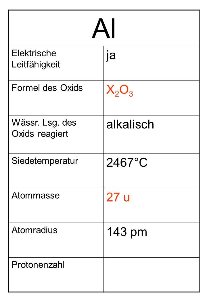 Al Elektrische Leitfähigkeit ja Formel des Oxids X2O3X2O3 Wässr. Lsg. des Oxids reagiert alkalisch Siedetemperatur 2467°C Atommasse 27 u Atomradius 14