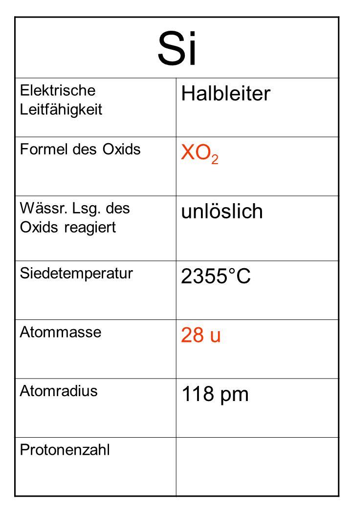 Si Elektrische Leitfähigkeit Halbleiter Formel des Oxids XO 2 Wässr. Lsg. des Oxids reagiert unlöslich Siedetemperatur 2355°C Atommasse 28 u Atomradiu