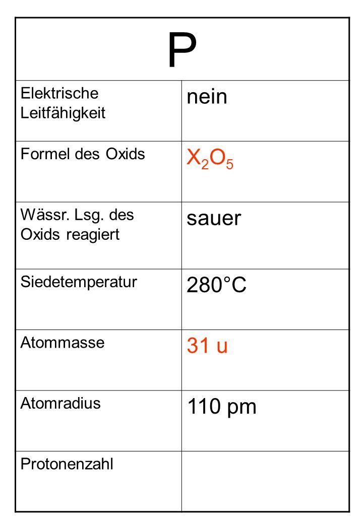 P Elektrische Leitfähigkeit nein Formel des Oxids X2O5X2O5 Wässr. Lsg. des Oxids reagiert sauer Siedetemperatur 280°C Atommasse 31 u Atomradius 110 pm