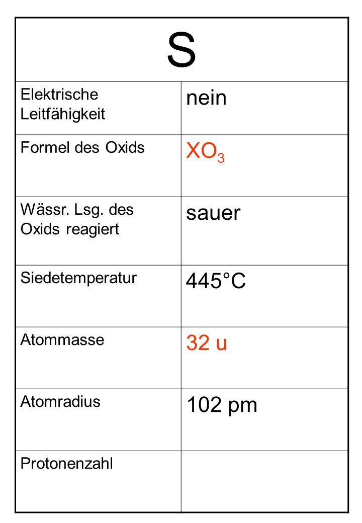 S Elektrische Leitfähigkeit nein Formel des Oxids XO 3 Wässr. Lsg. des Oxids reagiert sauer Siedetemperatur 445°C Atommasse 32 u Atomradius 102 pm Pro