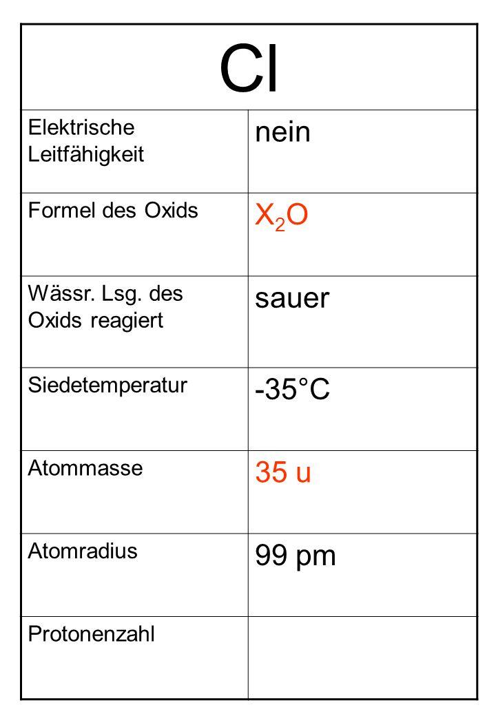 Cl Elektrische Leitfähigkeit nein Formel des Oxids X2OX2O Wässr. Lsg. des Oxids reagiert sauer Siedetemperatur -35°C Atommasse 35 u Atomradius 99 pm P