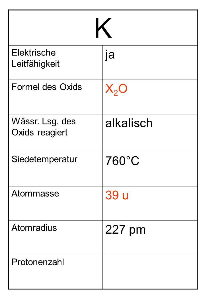 K Elektrische Leitfähigkeit ja Formel des Oxids X2OX2O Wässr. Lsg. des Oxids reagiert alkalisch Siedetemperatur 760°C Atommasse 39 u Atomradius 227 pm
