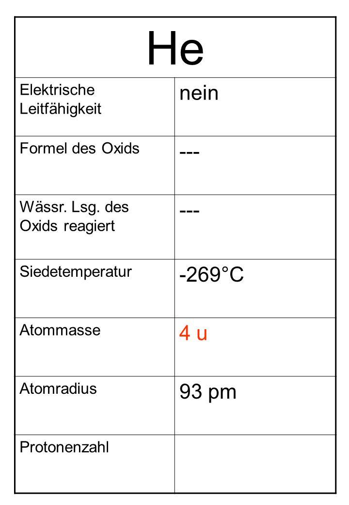 He Elektrische Leitfähigkeit nein Formel des Oxids --- Wässr. Lsg. des Oxids reagiert --- Siedetemperatur -269°C Atommasse 4 u Atomradius 93 pm Proton