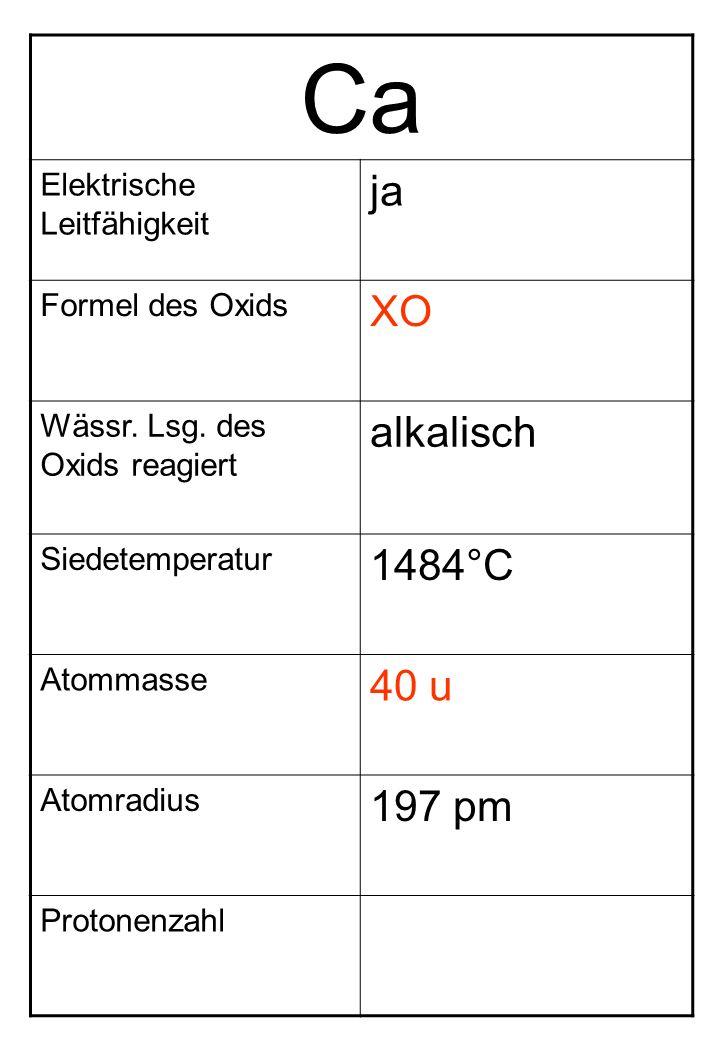 Ca Elektrische Leitfähigkeit ja Formel des Oxids XO Wässr. Lsg. des Oxids reagiert alkalisch Siedetemperatur 1484°C Atommasse 40 u Atomradius 197 pm P