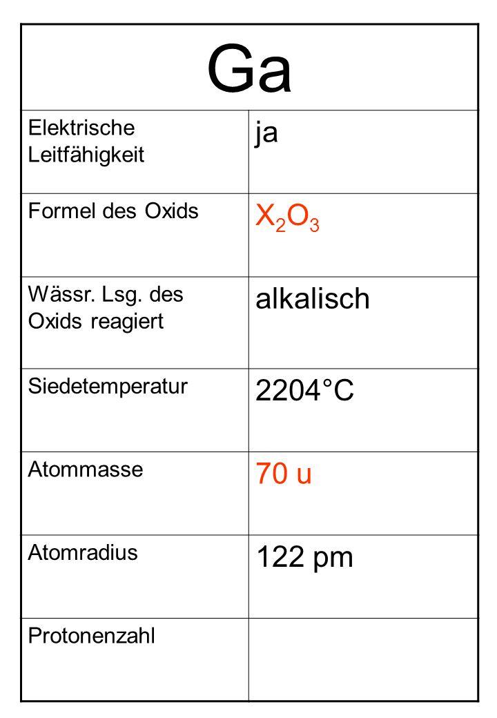 Ga Elektrische Leitfähigkeit ja Formel des Oxids X2O3X2O3 Wässr. Lsg. des Oxids reagiert alkalisch Siedetemperatur 2204°C Atommasse 70 u Atomradius 12
