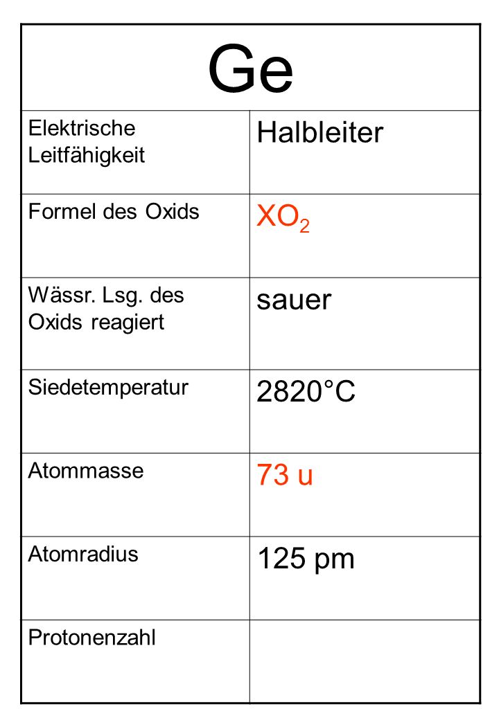 Ge Elektrische Leitfähigkeit Halbleiter Formel des Oxids XO 2 Wässr. Lsg. des Oxids reagiert sauer Siedetemperatur 2820°C Atommasse 73 u Atomradius 12