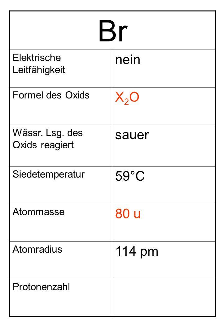 Br Elektrische Leitfähigkeit nein Formel des Oxids X2OX2O Wässr. Lsg. des Oxids reagiert sauer Siedetemperatur 59°C Atommasse 80 u Atomradius 114 pm P