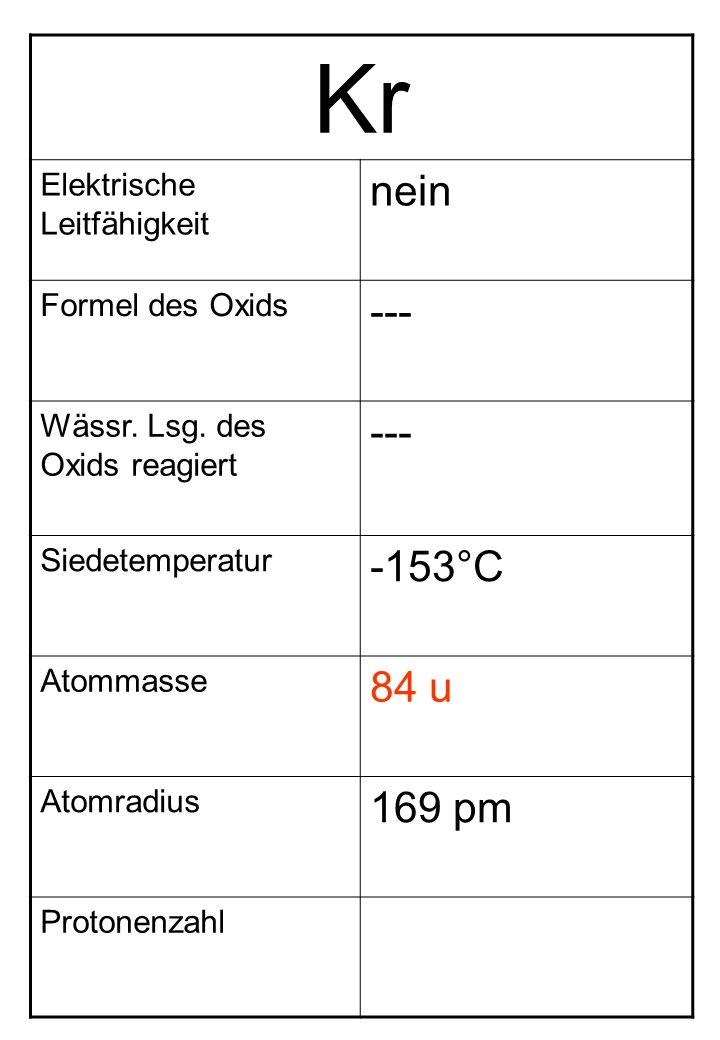 Kr Elektrische Leitfähigkeit nein Formel des Oxids --- Wässr. Lsg. des Oxids reagiert --- Siedetemperatur -153°C Atommasse 84 u Atomradius 169 pm Prot