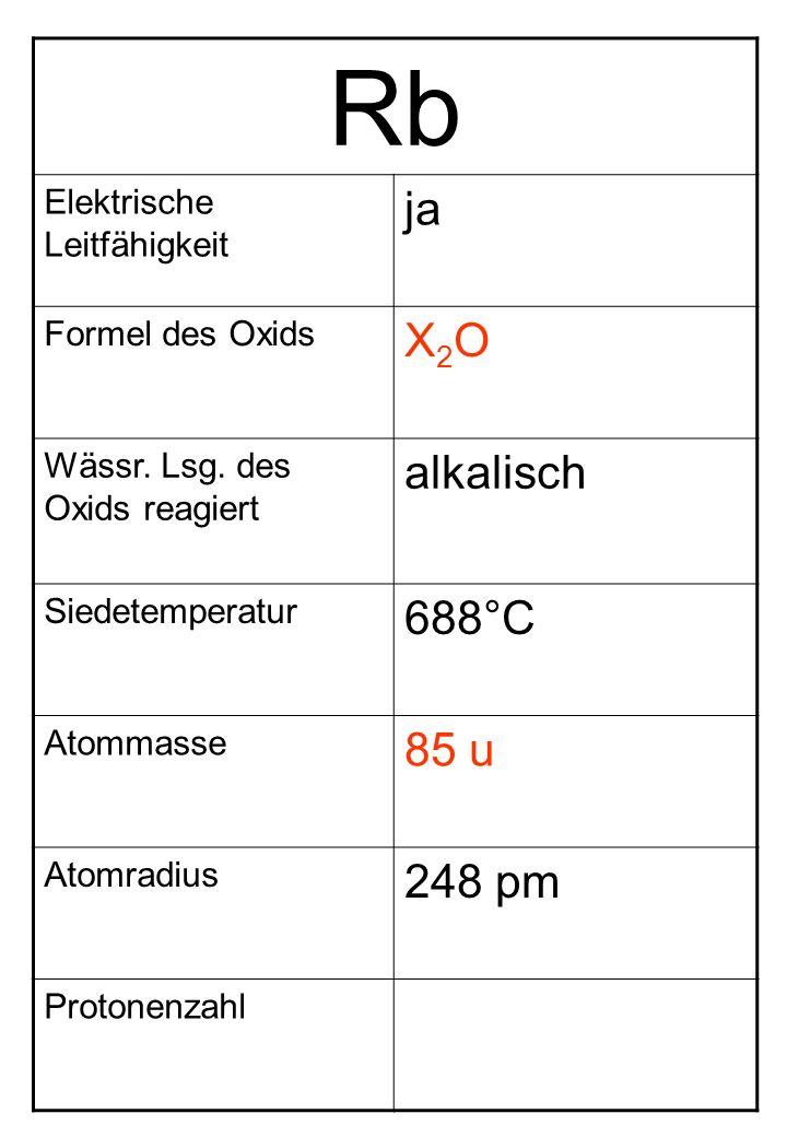 Rb Elektrische Leitfähigkeit ja Formel des Oxids X2OX2O Wässr. Lsg. des Oxids reagiert alkalisch Siedetemperatur 688°C Atommasse 85 u Atomradius 248 p