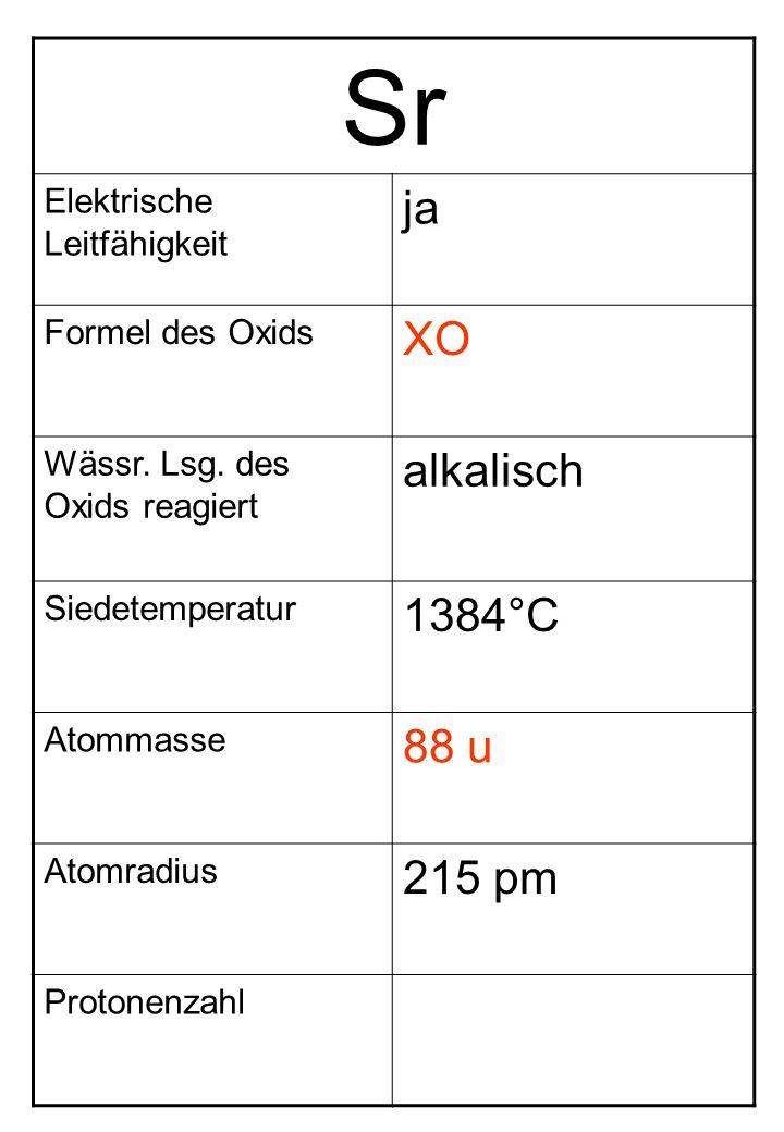 Sr Elektrische Leitfähigkeit ja Formel des Oxids XO Wässr. Lsg. des Oxids reagiert alkalisch Siedetemperatur 1384°C Atommasse 88 u Atomradius 215 pm P