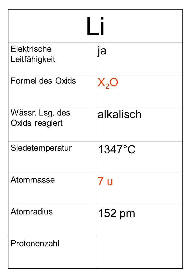 Li Elektrische Leitfähigkeit ja Formel des Oxids X2OX2O Wässr. Lsg. des Oxids reagiert alkalisch Siedetemperatur 1347°C Atommasse 7 u Atomradius 152 p