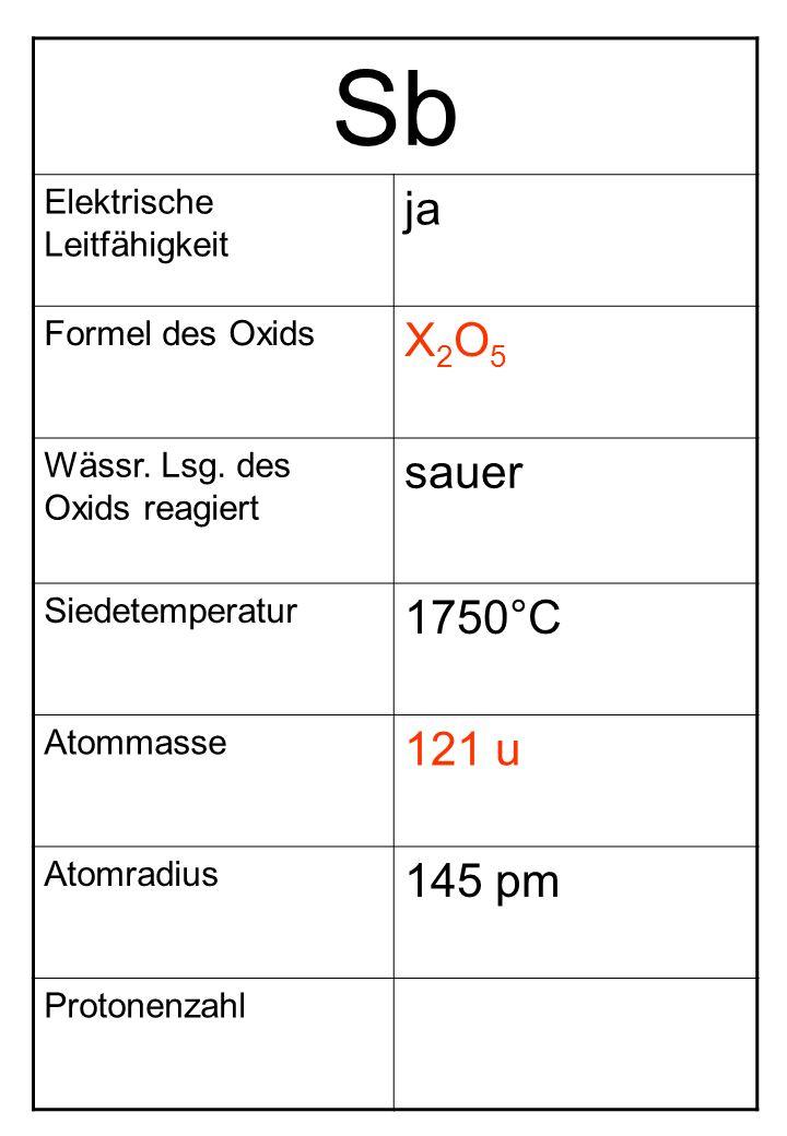 Sb Elektrische Leitfähigkeit ja Formel des Oxids X2O5X2O5 Wässr. Lsg. des Oxids reagiert sauer Siedetemperatur 1750°C Atommasse 121 u Atomradius 145 p