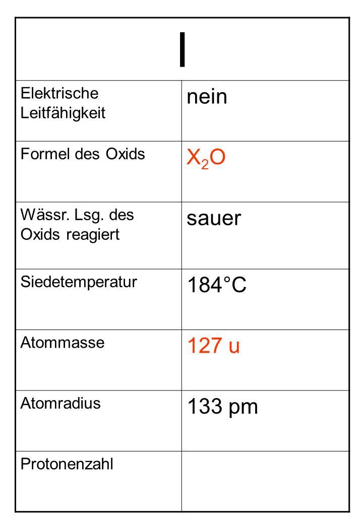 I Elektrische Leitfähigkeit nein Formel des Oxids X2OX2O Wässr. Lsg. des Oxids reagiert sauer Siedetemperatur 184°C Atommasse 127 u Atomradius 133 pm