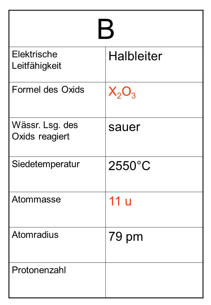B Elektrische Leitfähigkeit Halbleiter Formel des Oxids X2O3X2O3 Wässr. Lsg. des Oxids reagiert sauer Siedetemperatur 2550°C Atommasse 11 u Atomradius