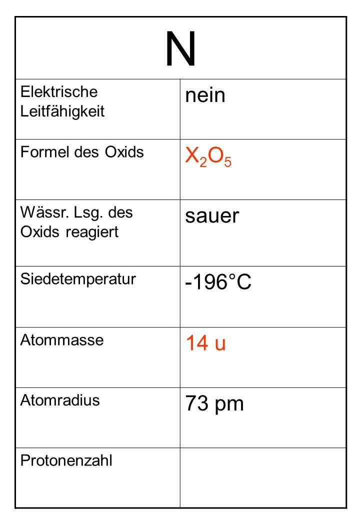 N Elektrische Leitfähigkeit nein Formel des Oxids X2O5X2O5 Wässr. Lsg. des Oxids reagiert sauer Siedetemperatur -196°C Atommasse 14 u Atomradius 73 pm