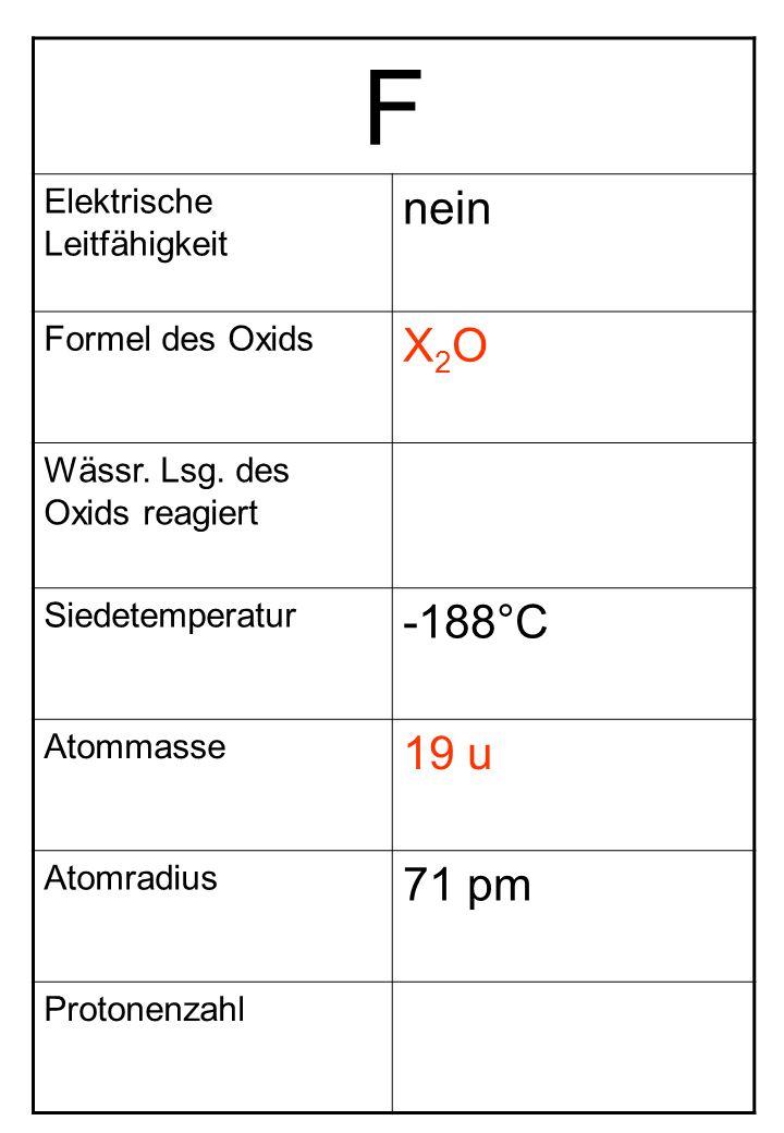 F Elektrische Leitfähigkeit nein Formel des Oxids X2OX2O Wässr. Lsg. des Oxids reagiert Siedetemperatur -188°C Atommasse 19 u Atomradius 71 pm Protone