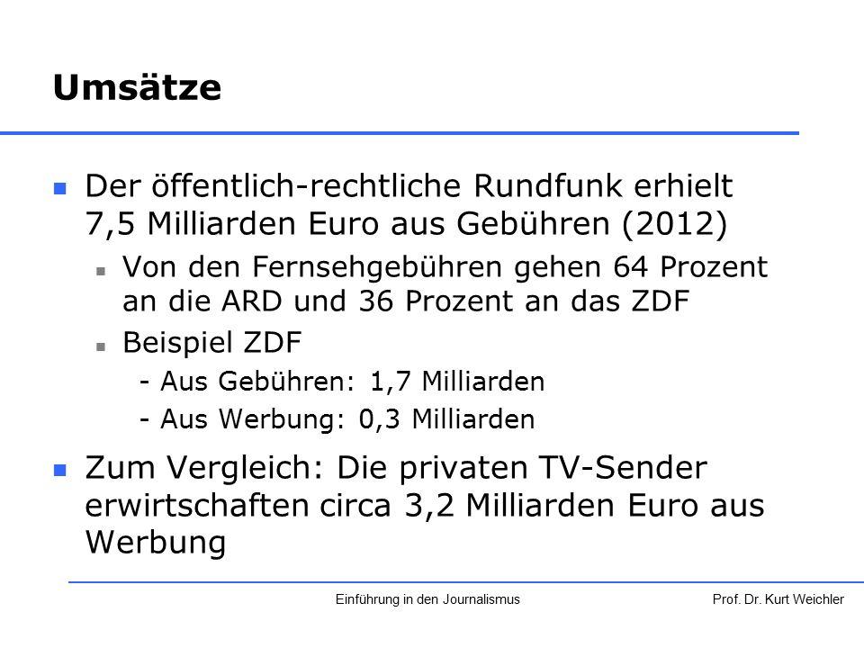 Umsätze Der öffentlich-rechtliche Rundfunk erhielt 7,5 Milliarden Euro aus Gebühren (2012) Von den Fernsehgebühren gehen 64 Prozent an die ARD und 36