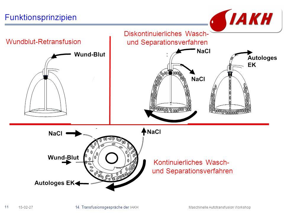 11 15-02-27 14. Transfusionsgespräche der IAKHMaschinelle Autotransfusion Workshop Funktionsprinzipien Wundblut-Retransfusion Kontinuierliches Wasch-