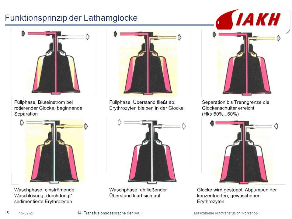 15 15-02-27 14. Transfusionsgespräche der IAKHMaschinelle Autotransfusion Workshop Funktionsprinzip der Lathamglocke