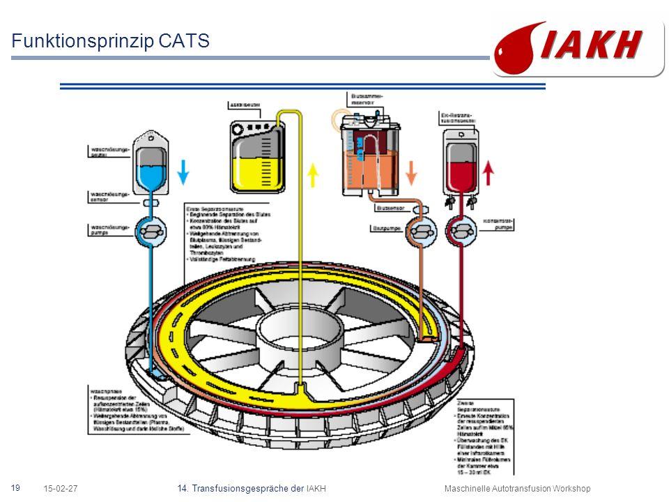 19 15-02-27 14. Transfusionsgespräche der IAKHMaschinelle Autotransfusion Workshop Funktionsprinzip CATS