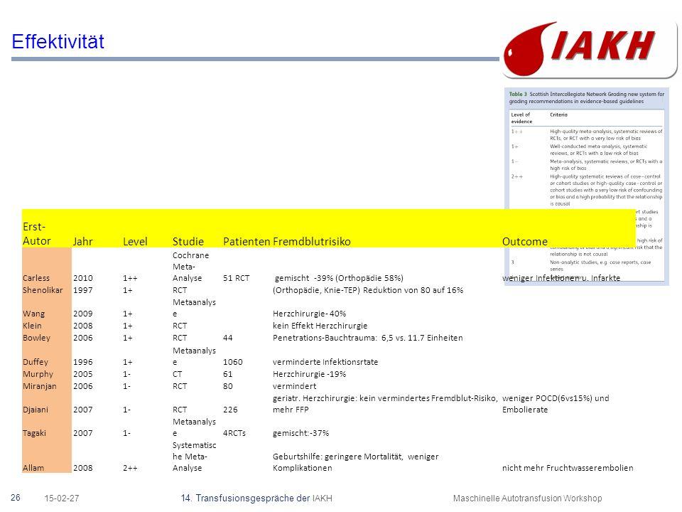 26 15-02-27 14. Transfusionsgespräche der IAKHMaschinelle Autotransfusion Workshop Effektivität Erst- AutorJahrLevelStudiePatientenFremdblutrisikoOutc