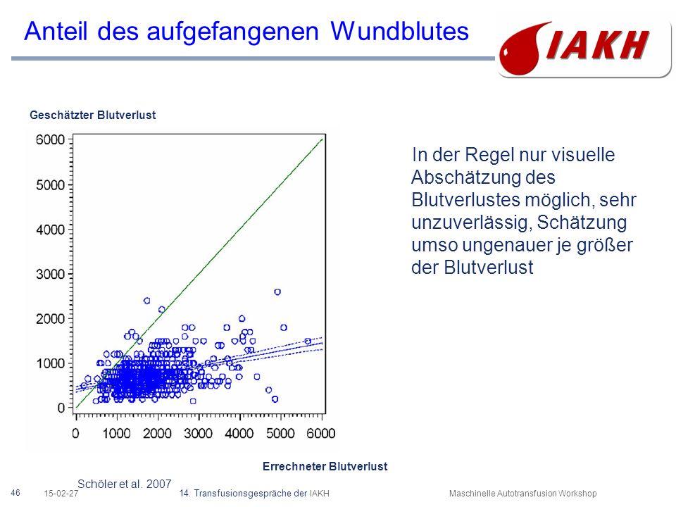 46 15-02-27 14. Transfusionsgespräche der IAKHMaschinelle Autotransfusion Workshop Anteil des aufgefangenen Wundblutes In der Regel nur visuelle Absch