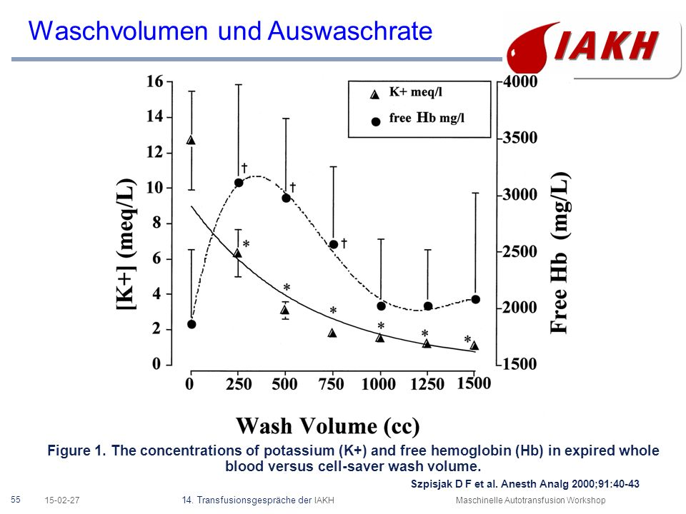 55 15-02-27 14. Transfusionsgespräche der IAKHMaschinelle Autotransfusion Workshop Figure 1. The concentrations of potassium (K+) and free hemoglobin