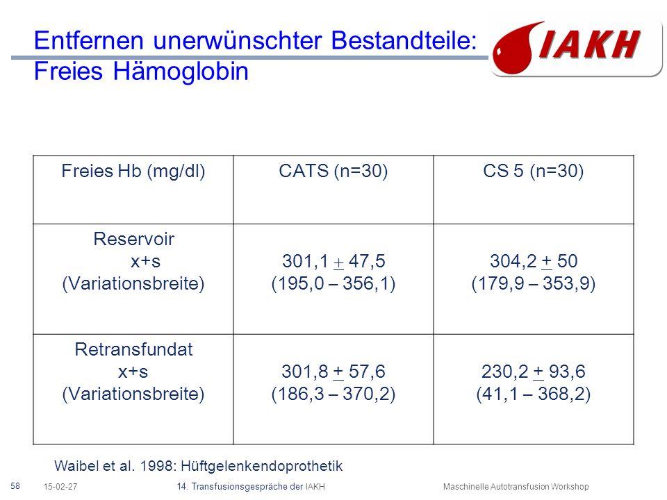 58 15-02-27 14. Transfusionsgespräche der IAKHMaschinelle Autotransfusion Workshop Entfernen unerwünschter Bestandteile: Freies Hämoglobin Freies Hb (